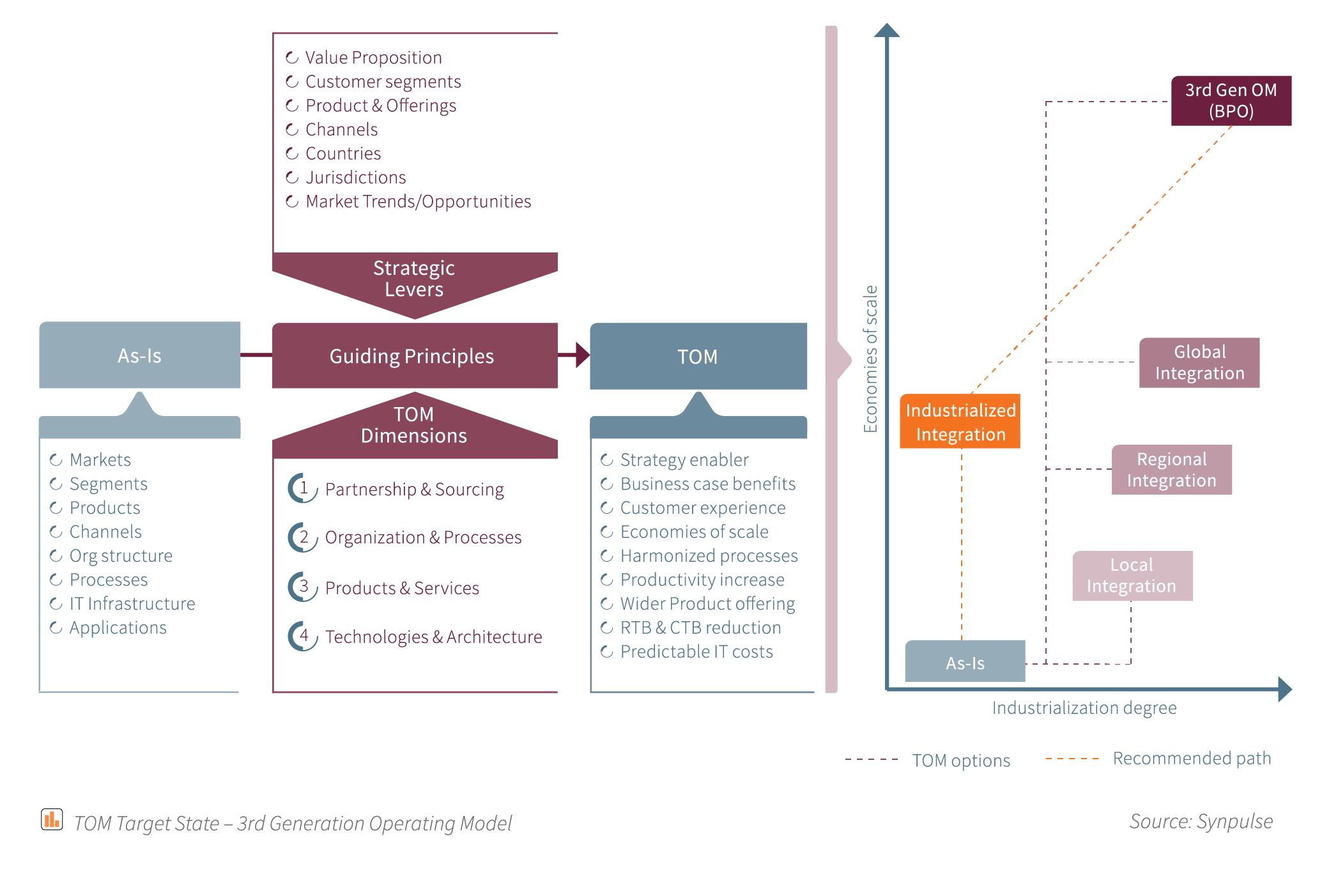 graphics_forpriyanka_tom-target-state-3rd-generation-operating-model