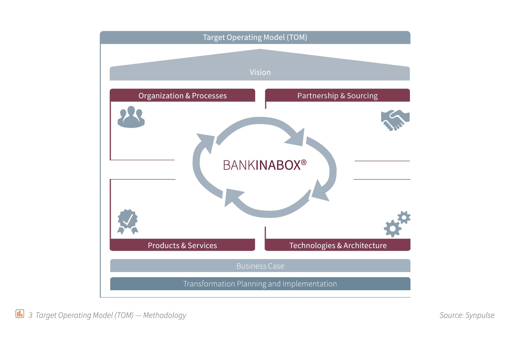 graphics_forpriyanka_target-operating-model-tom-methodology