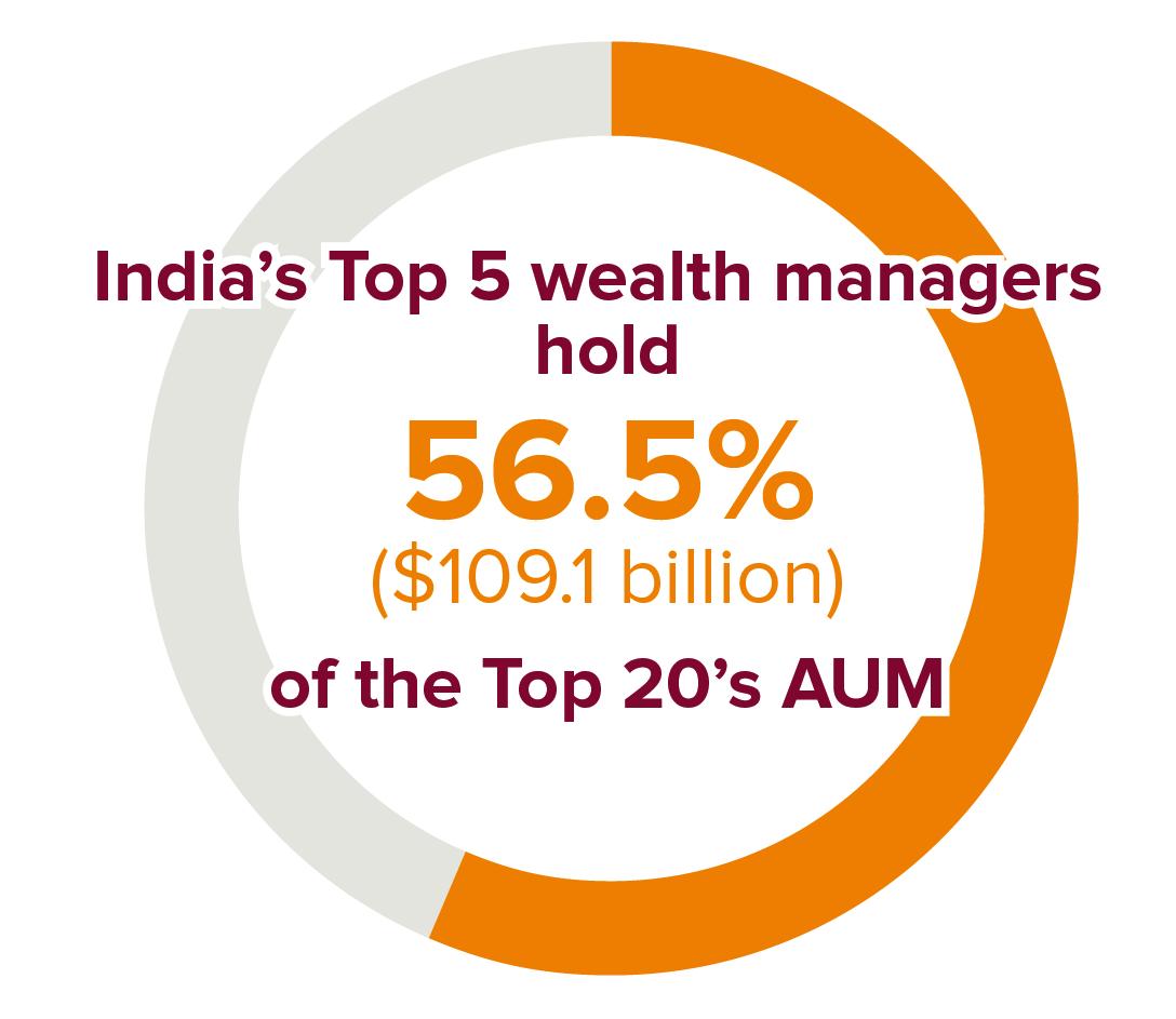 India 2018 AUM League Table - Asian Private Banker